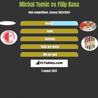 Michal Tomic vs Filip Kasa h2h player stats