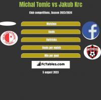 Michal Tomic vs Jakub Krc h2h player stats