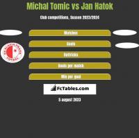 Michal Tomic vs Jan Hatok h2h player stats