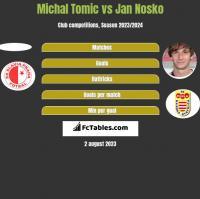 Michal Tomic vs Jan Nosko h2h player stats