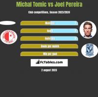 Michal Tomic vs Joel Pereira h2h player stats