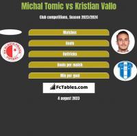 Michal Tomic vs Kristian Vallo h2h player stats