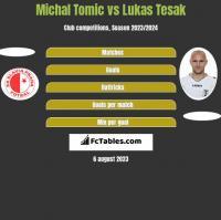Michal Tomic vs Lukas Tesak h2h player stats