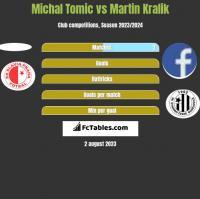 Michal Tomic vs Martin Kralik h2h player stats