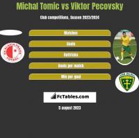 Michal Tomic vs Viktor Pecovsky h2h player stats