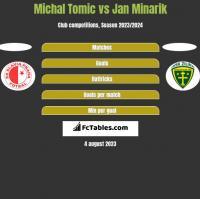 Michal Tomic vs Jan Minarik h2h player stats