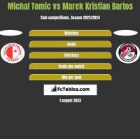 Michal Tomic vs Marek Kristian Bartos h2h player stats