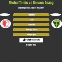 Michal Tomic vs Benson Anang h2h player stats