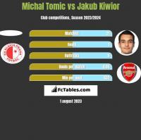 Michal Tomic vs Jakub Kiwior h2h player stats