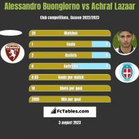 Alessandro Buongiorno vs Achraf Lazaar h2h player stats