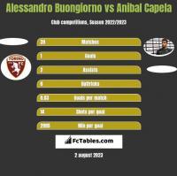 Alessandro Buongiorno vs Anibal Capela h2h player stats
