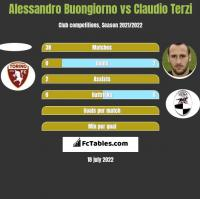 Alessandro Buongiorno vs Claudio Terzi h2h player stats