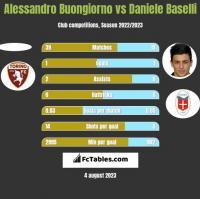 Alessandro Buongiorno vs Daniele Baselli h2h player stats