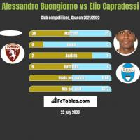 Alessandro Buongiorno vs Elio Capradossi h2h player stats