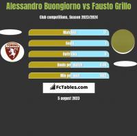 Alessandro Buongiorno vs Fausto Grillo h2h player stats