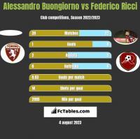 Alessandro Buongiorno vs Federico Ricci h2h player stats