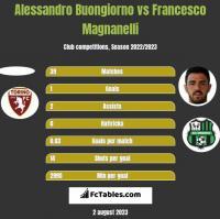 Alessandro Buongiorno vs Francesco Magnanelli h2h player stats