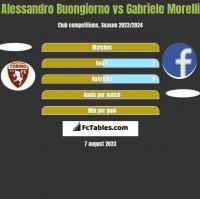 Alessandro Buongiorno vs Gabriele Morelli h2h player stats