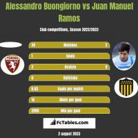 Alessandro Buongiorno vs Juan Manuel Ramos h2h player stats