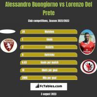Alessandro Buongiorno vs Lorenzo Del Prete h2h player stats