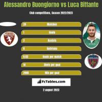 Alessandro Buongiorno vs Luca Bittante h2h player stats