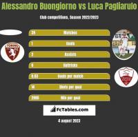 Alessandro Buongiorno vs Luca Pagliarulo h2h player stats