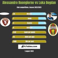 Alessandro Buongiorno vs Luka Bogdan h2h player stats