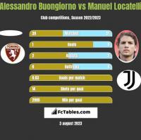 Alessandro Buongiorno vs Manuel Locatelli h2h player stats