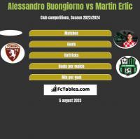 Alessandro Buongiorno vs Martin Erlic h2h player stats