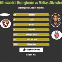 Alessandro Buongiorno vs Matias Silvestre h2h player stats