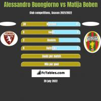 Alessandro Buongiorno vs Matija Boben h2h player stats