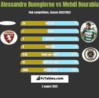 Alessandro Buongiorno vs Mehdi Bourabia h2h player stats