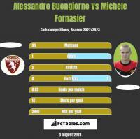 Alessandro Buongiorno vs Michele Fornasier h2h player stats