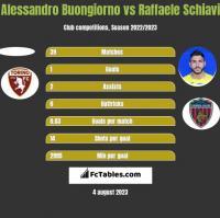 Alessandro Buongiorno vs Raffaele Schiavi h2h player stats