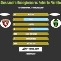 Alessandro Buongiorno vs Roberto Pirrello h2h player stats
