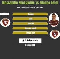 Alessandro Buongiorno vs Simone Verdi h2h player stats