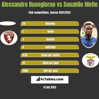 Alessandro Buongiorno vs Souahilo Meite h2h player stats
