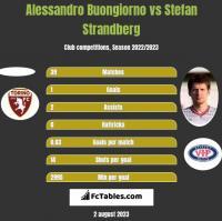 Alessandro Buongiorno vs Stefan Strandberg h2h player stats