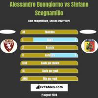 Alessandro Buongiorno vs Stefano Scognamillo h2h player stats
