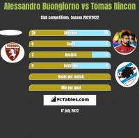 Alessandro Buongiorno vs Tomas Rincon h2h player stats