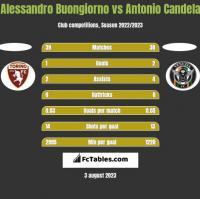 Alessandro Buongiorno vs Antonio Candela h2h player stats