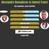 Alessandro Buongiorno vs Hamed Traore h2h player stats