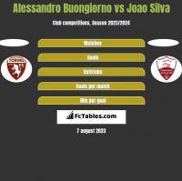Alessandro Buongiorno vs Joao Silva h2h player stats