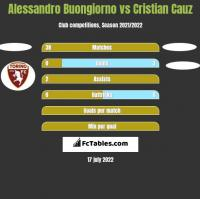 Alessandro Buongiorno vs Cristian Cauz h2h player stats