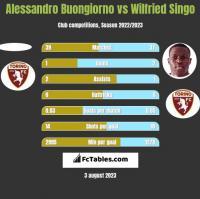 Alessandro Buongiorno vs Wilfried Singo h2h player stats