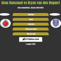 Anas Hamzaoui vs Bryan van den Bogaert h2h player stats