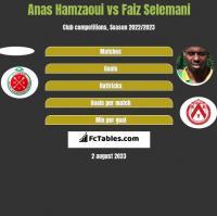 Anas Hamzaoui vs Faiz Selemani h2h player stats