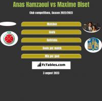 Anas Hamzaoui vs Maxime Biset h2h player stats