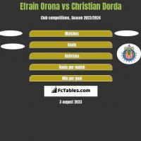 Efrain Orona vs Christian Dorda h2h player stats