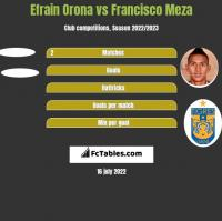 Efrain Orona vs Francisco Meza h2h player stats